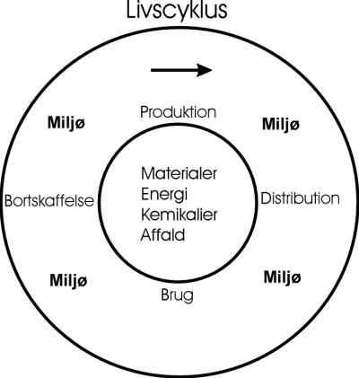 livscyklus